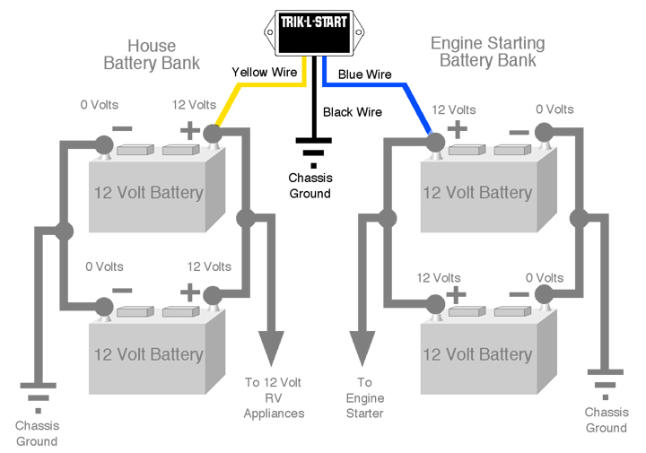 12_Volt_House2 ultra trik l start starting battery charger maintainer rv battery bank wiring diagram at crackthecode.co