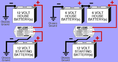 AMP-L-START Starting Battery Charger/Maintainer - Overview Page on
